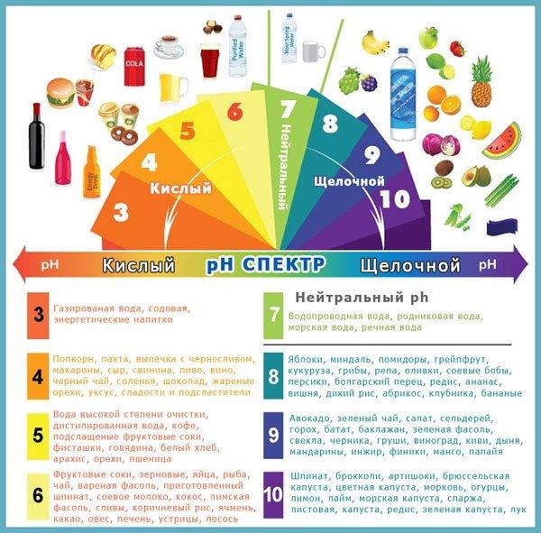 классификация продуктов по рН
