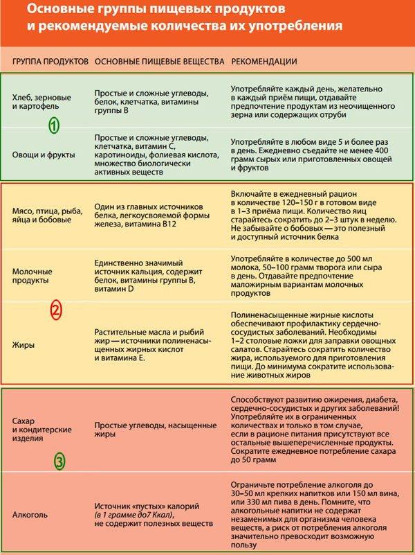 таблица пищевой ценности групп продуктов и рекомендуемое количество потребления