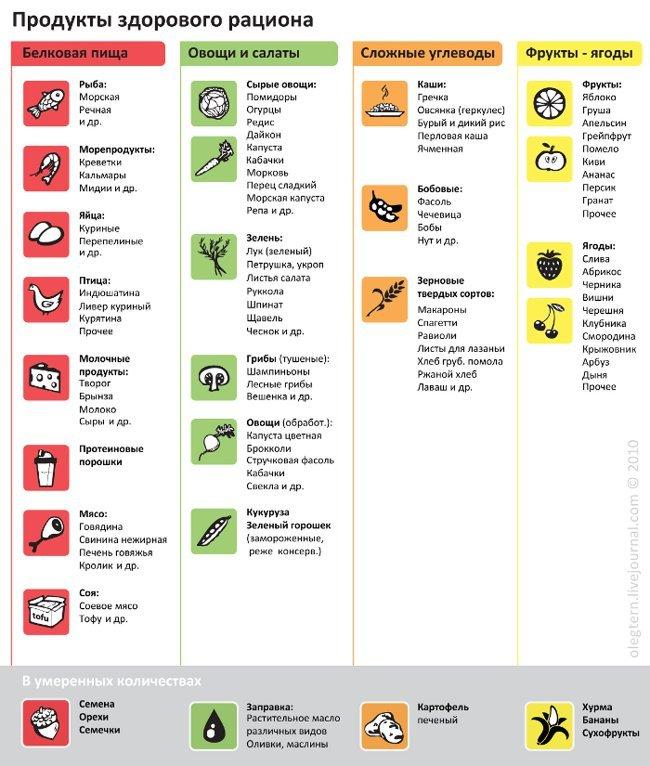 таблица продуктов здорового питания