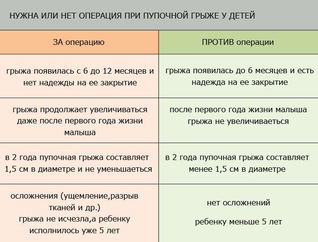 таблица за и против операции при грыже живота у детей