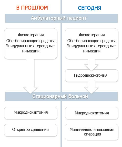 схема лечения пациентов с